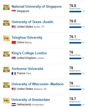 2020世界大学排名:NUS 清华 NTU 北大,谁是亚洲第一?