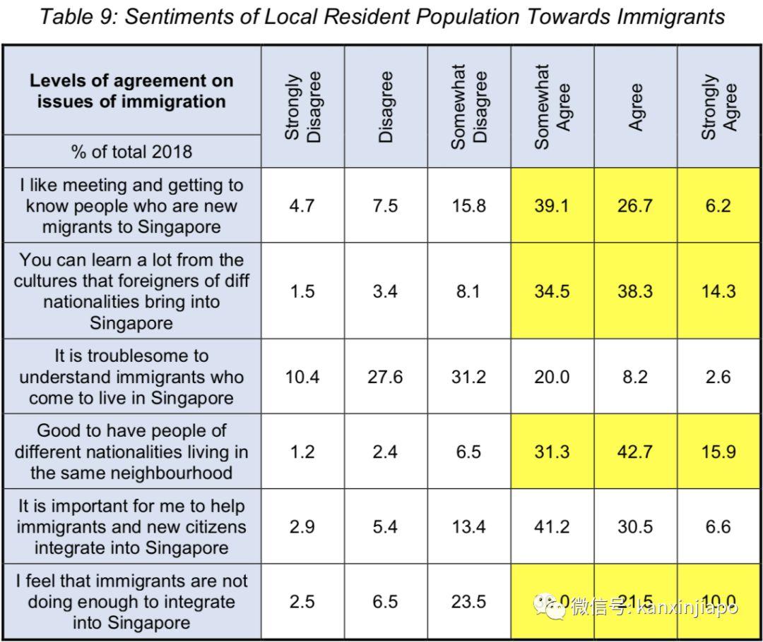 新加坡人不欢迎移民?