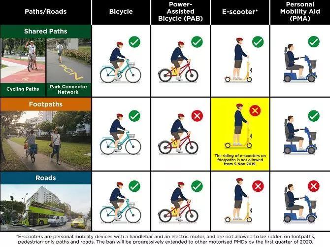 最新规定!在新加坡人行道上骑电动滑板车犯法