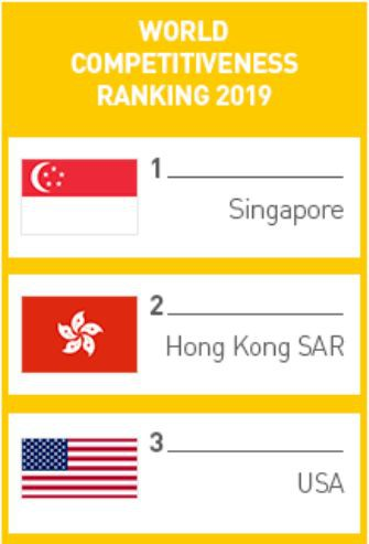 新加坡2019成绩单:这些第一都是我的!