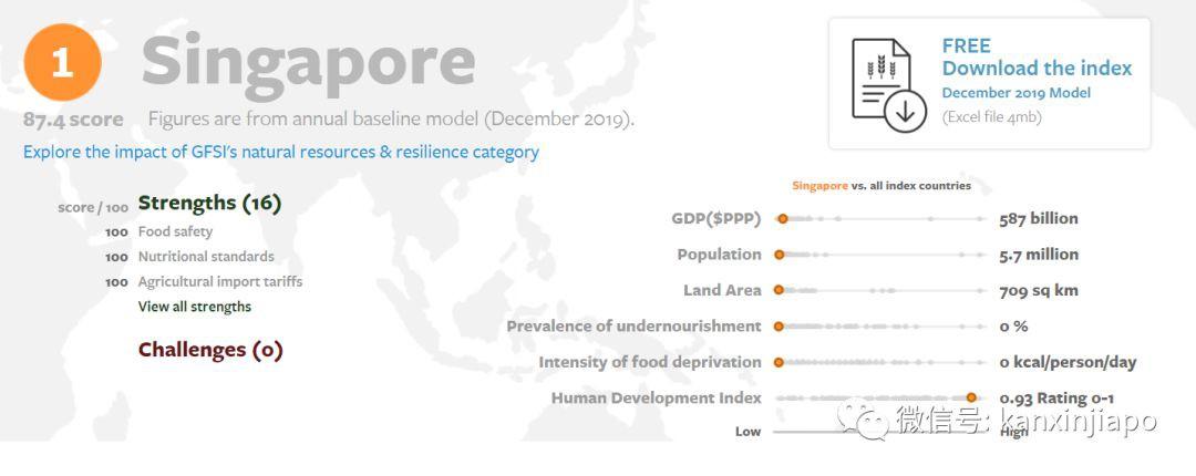 2019年新加坡食品安全排名蝉联全球第一!