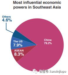 超越美国!中国在东南亚影响力排名第一